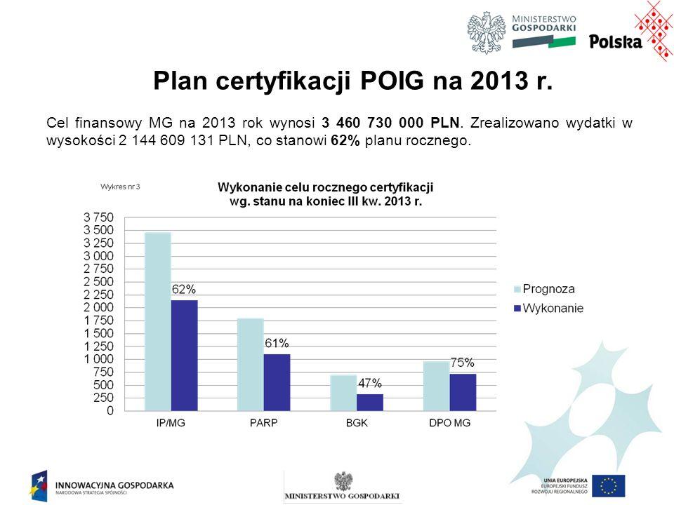 Plan certyfikacji POIG na 2013 r. Cel finansowy MG na 2013 rok wynosi 3 460 730 000 PLN.