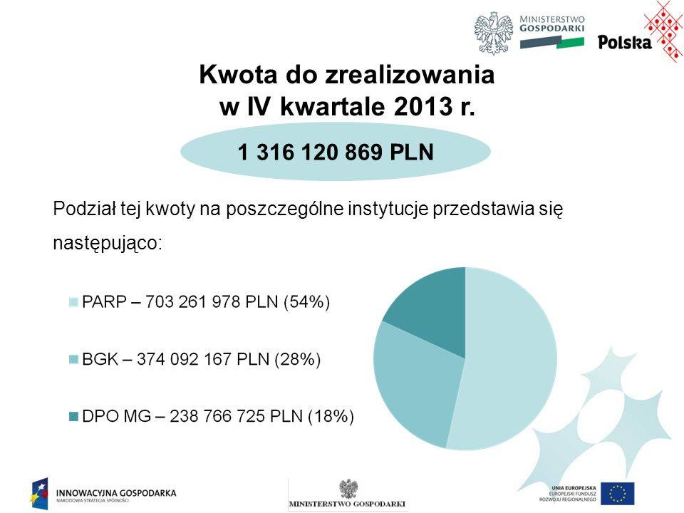 Kwota do zrealizowania w IV kwartale 2013 r.