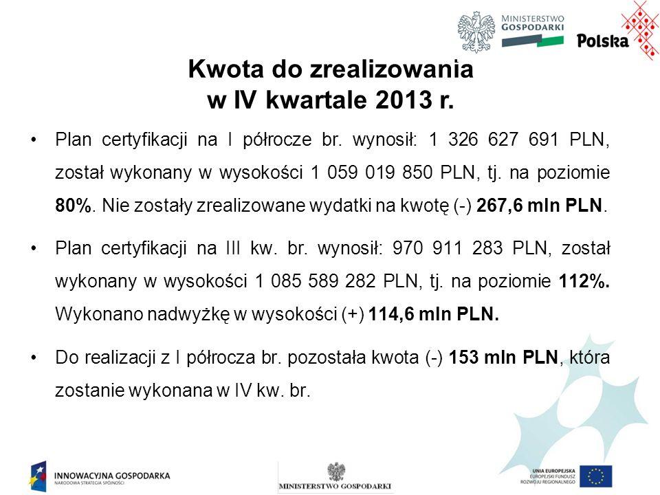 Plan certyfikacji na I półrocze br.