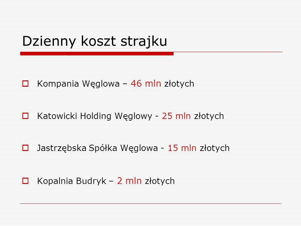 Dzienny koszt strajku Kompania Węglowa – 46 mln złotych Katowicki Holding Węglowy - 25 mln złotych Jastrzębska Spółka Węglowa - 15 mln złotych Kopalnia Budryk – 2 mln złotych