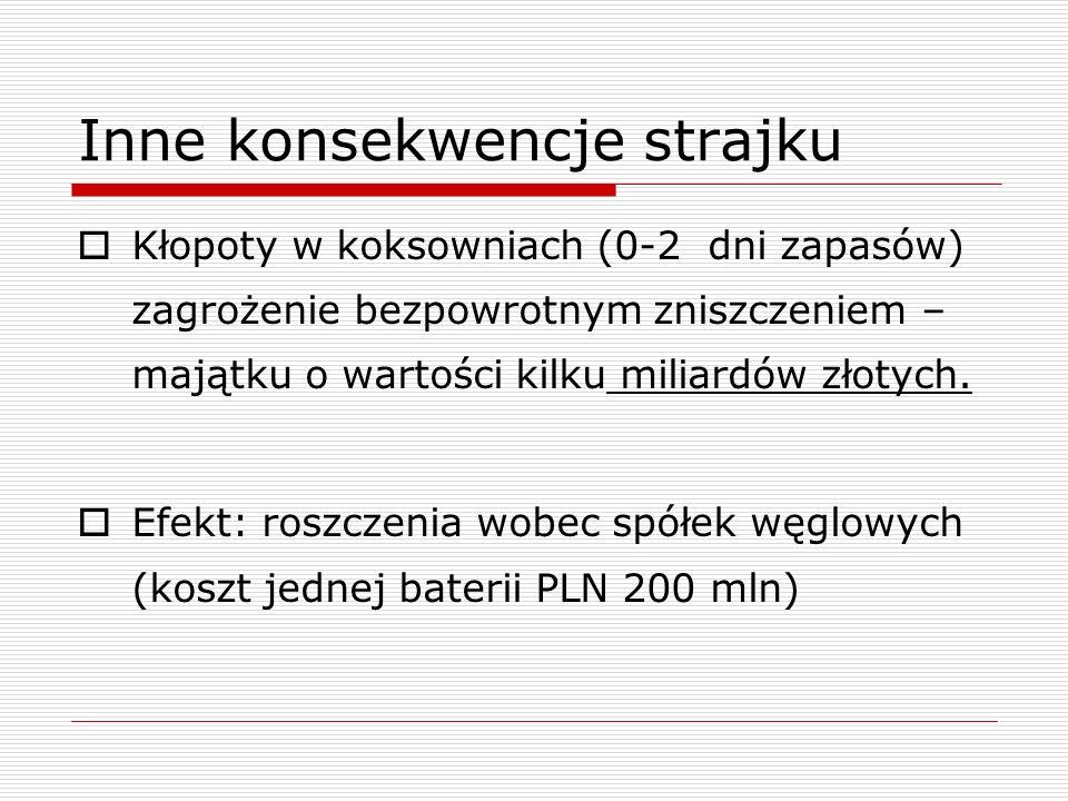 Inne konsekwencje strajku Kłopoty w koksowniach (0-2 dni zapasów) zagrożenie bezpowrotnym zniszczeniem – majątku o wartości kilku miliardów złotych. E