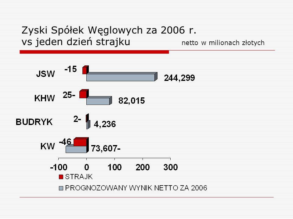 Zyski Spółek Węglowych za 2006 r. vs jeden dzień strajku netto w milionach złotych