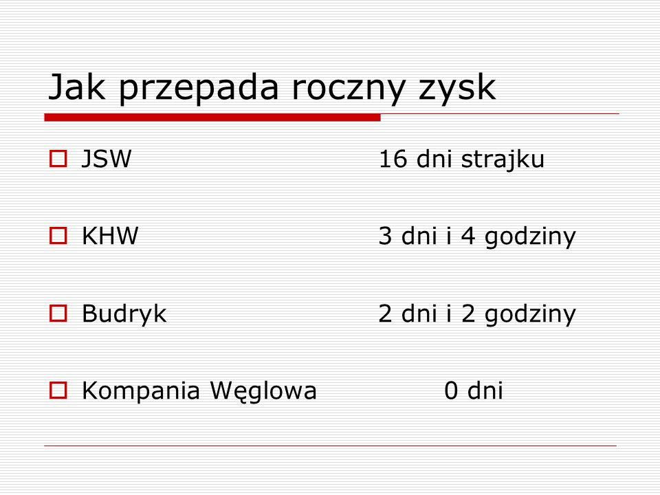 Jak przepada roczny zysk JSW 16 dni strajku KHW 3 dni i 4 godziny Budryk 2 dni i 2 godziny Kompania Węglowa 0 dni