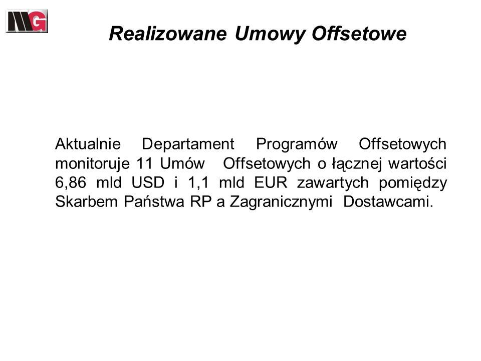 Realizowane Umowy Offsetowe Aktualnie Departament Programów Offsetowych monitoruje 11 Umów Offsetowych o łącznej wartości 6,86 mld USD i 1,1 mld EUR z