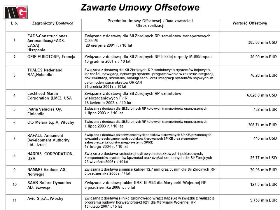 2) rozporządzenie Rady Ministrów z dnia 2 lipca 2002 r.