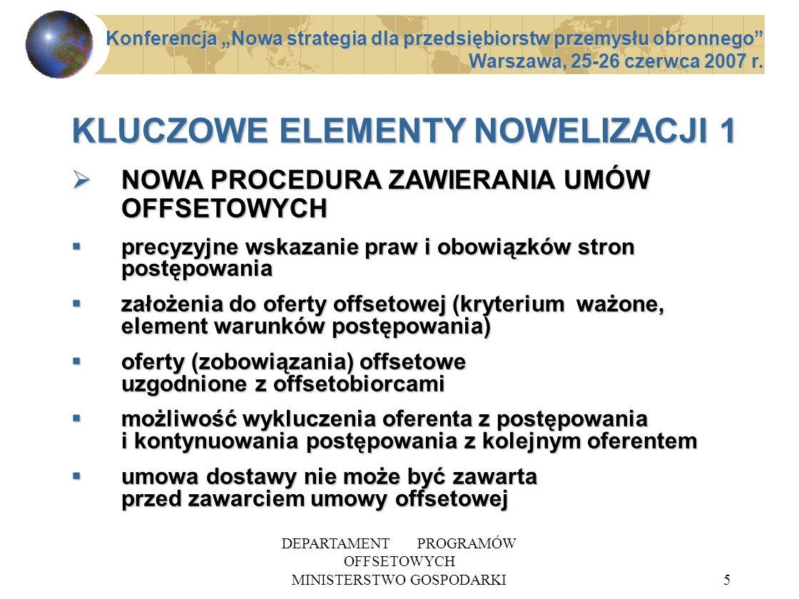 DEPARTAMENT PROGRAMÓW OFFSETOWYCH MINISTERSTWO GOSPODARKI6 KLUCZOWE ELEMENTY NOWELIZACJI 2 WYKAZ UZBROJENIA (rozporządzenie na potrzeby ustawy offsetowej – na etapie uzgodnień międzyresortowych) WYKAZ UZBROJENIA (rozporządzenie na potrzeby ustawy offsetowej – na etapie uzgodnień międzyresortowych) REALIZACJA ZOBOWIĄZAŃ OFFSETOWYCH BEZPOŚREDNICH (rozszerzenie możliwości realizacji przez włączenie nowych podmiotów z sektora prywatnego) REALIZACJA ZOBOWIĄZAŃ OFFSETOWYCH BEZPOŚREDNICH (rozszerzenie możliwości realizacji przez włączenie nowych podmiotów z sektora prywatnego) Konferencja Nowa strategia dla przedsiębiorstw przemysłu obronnego Warszawa, 25-26 czerwca 2007 r.