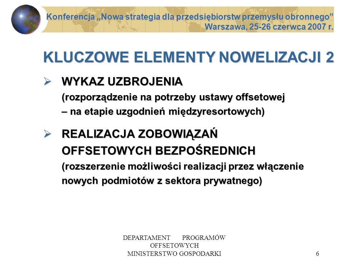 DEPARTAMENT PROGRAMÓW OFFSETOWYCH MINISTERSTWO GOSPODARKI7 KLUCZOWE ELEMENTY NOWELIZACJI 3 PRZYRZECZENIE OFFSETOWE (wynegocjowanie zobowiązania offsetowego z możliwością włączenia do przyszłej umowy offsetowej) PRZYRZECZENIE OFFSETOWE (wynegocjowanie zobowiązania offsetowego z możliwością włączenia do przyszłej umowy offsetowej) NOWE DEFINICJE (precyzja stosowania ustawy offsetowej) - ZAMAWIAJĄCY - ZAGRANICZNY DOSTAWCA - OFFSETODAWCA NOWE DEFINICJE (precyzja stosowania ustawy offsetowej) - ZAMAWIAJĄCY - ZAGRANICZNY DOSTAWCA - OFFSETODAWCA Konferencja Nowa strategia dla przedsiębiorstw przemysłu obronnego Warszawa, 25-26 czerwca 2007 r.