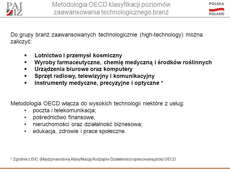 Metodologia OECD klasyfikacji poziomów zaawansowania technologicznego branż Do grupy branż zaawansowanych technologicznie (high-technology) można zaliczyć: Lotnictwo i przemysł kosmiczny Wyroby farmaceutyczne, chemię medyczną i środków roślinnych Urządzenia biurowe oraz komputery Sprzęt radiowy, telewizyjny i komunikacyjny Instrumenty medyczne, precyzyjne i optyczne * Metodologia OECD włącza do wysokich technologii niektóre z usług: poczta i telekomunikacja; pośrednictwo finansowe, nieruchomości oraz działalność biznesowa; edukacja, zdrowie i prace społeczne.