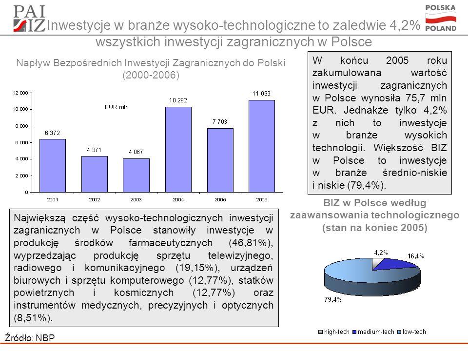 Inwestycje w branże wysoko-technologiczne to zaledwie 4,2% wszystkich inwestycji zagranicznych w Polsce Źródło: NBP W końcu 2005 roku zakumulowana wartość inwestycji zagranicznych w Polsce wynosiła 75,7 mln EUR.