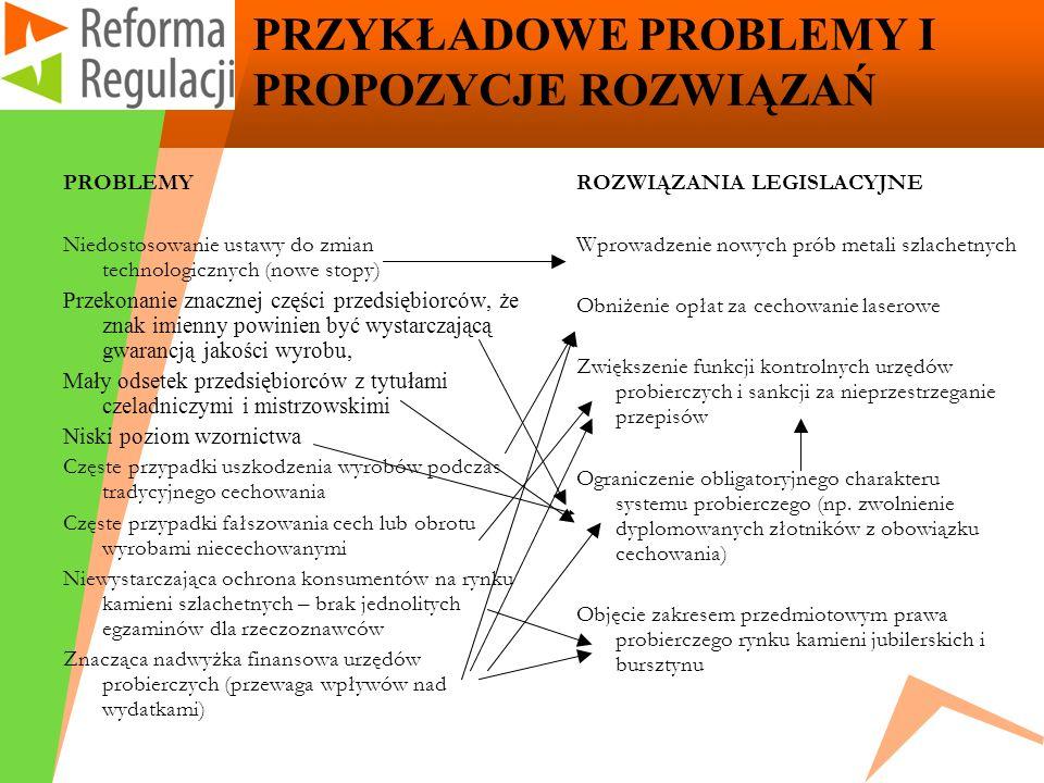 PRZYKŁADOWE PROBLEMY I PROPOZYCJE ROZWIĄZAŃ PROBLEMY Niedostosowanie ustawy do zmian technologicznych (nowe stopy) Przekonanie znacznej części przedsi