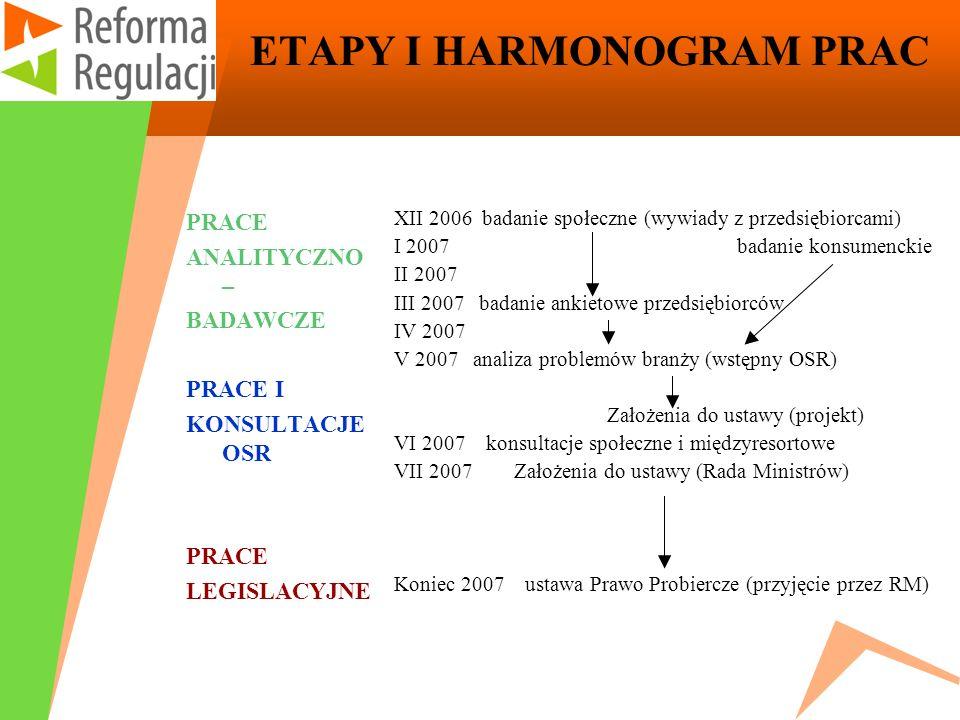 ETAPY I HARMONOGRAM PRAC PRACE ANALITYCZNO – BADAWCZE PRACE I KONSULTACJE OSR PRACE LEGISLACYJNE XII 2006 badanie społeczne (wywiady z przedsiębiorcam