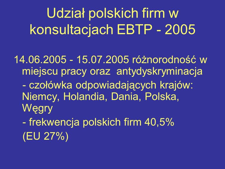 Udział polskich firm w konsultacjach EBTP - 2005 14.06.2005 - 15.07.2005 różnorodność w miejscu pracy oraz antydyskryminacja - czołówka odpowiadających krajów: Niemcy, Holandia, Dania, Polska, Węgry - frekwencja polskich firm 40,5% (EU 27%)