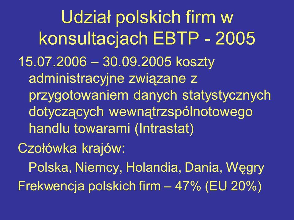 Udział polskich firm w konsultacjach EBTP - 2005 15.07.2006 – 30.09.2005 koszty administracyjne związane z przygotowaniem danych statystycznych dotyczących wewnątrzspólnotowego handlu towarami (Intrastat) Czołówka krajów: Polska, Niemcy, Holandia, Dania, Węgry Frekwencja polskich firm – 47% (EU 20%)