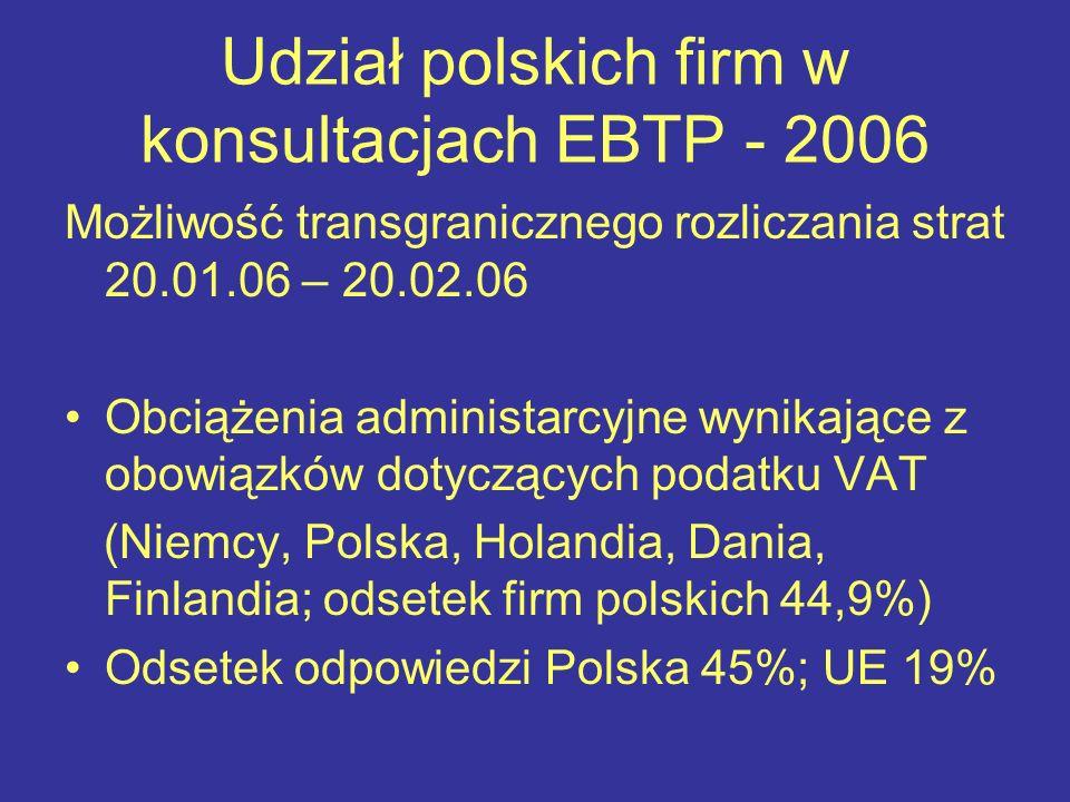Udział polskich firm w konsultacjach EBTP - 2006 Możliwość transgranicznego rozliczania strat 20.01.06 – 20.02.06 Obciążenia administarcyjne wynikające z obowiązków dotyczących podatku VAT (Niemcy, Polska, Holandia, Dania, Finlandia; odsetek firm polskich 44,9%) Odsetek odpowiedzi Polska 45%; UE 19%