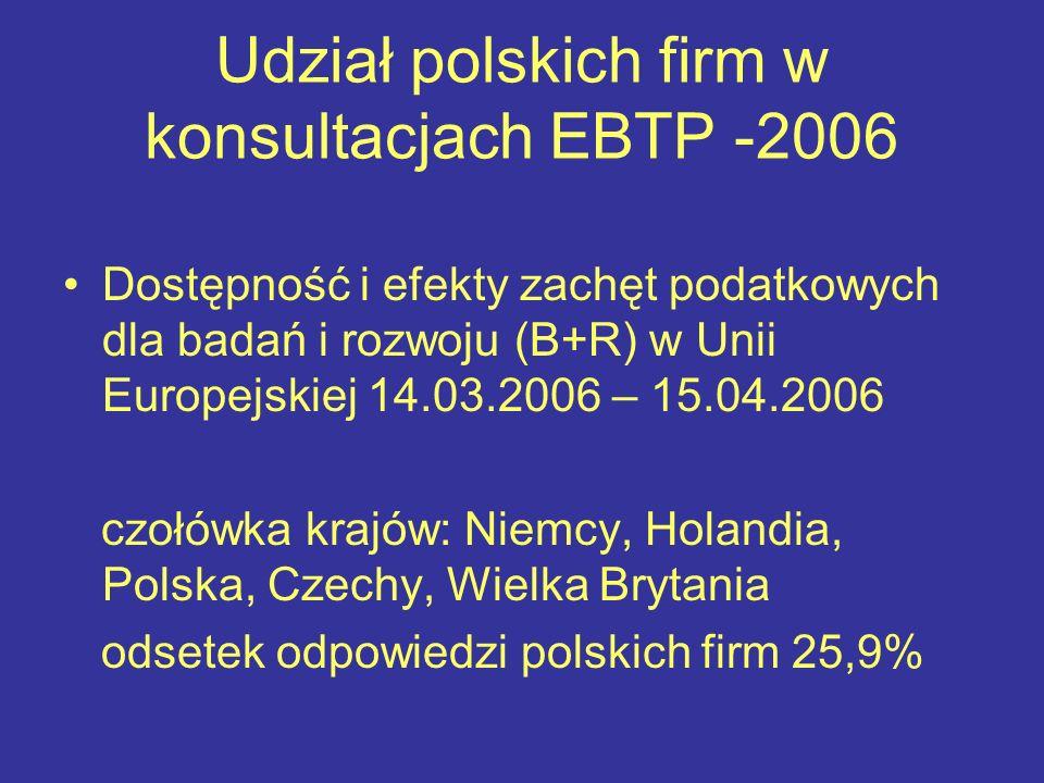 Udział polskich firm w konsultacjach EBTP -2006 Dostępność i efekty zachęt podatkowych dla badań i rozwoju (B+R) w Unii Europejskiej 14.03.2006 – 15.04.2006 czołówka krajów: Niemcy, Holandia, Polska, Czechy, Wielka Brytania odsetek odpowiedzi polskich firm 25,9%