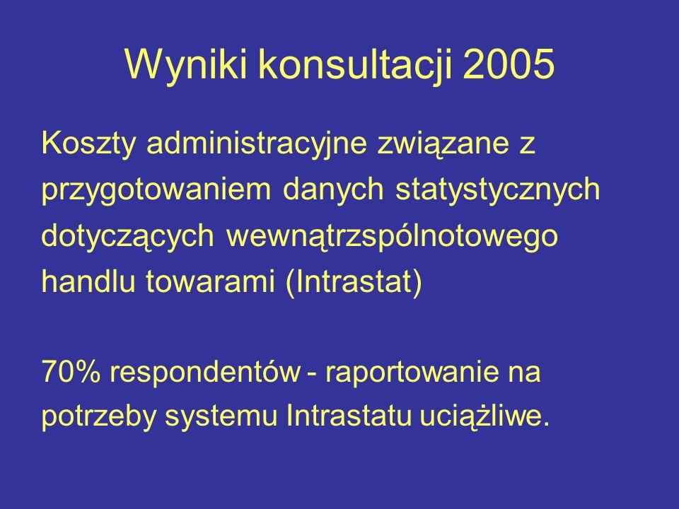 Wyniki konsultacji 2005 Koszty administracyjne związane z przygotowaniem danych statystycznych dotyczących wewnątrzspólnotowego handlu towarami (Intrastat) 70% respondentów - raportowanie na potrzeby systemu Intrastatu uciążliwe.