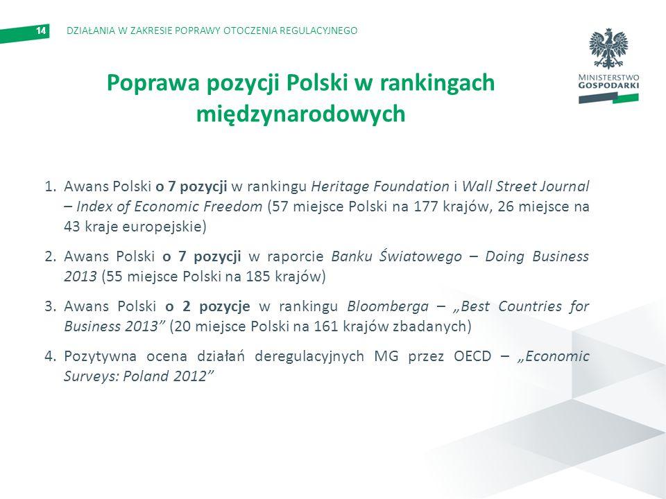 14 1.Awans Polski o 7 pozycji w rankingu Heritage Foundation i Wall Street Journal – Index of Economic Freedom (57 miejsce Polski na 177 krajów, 26 miejsce na 43 kraje europejskie) 2.Awans Polski o 7 pozycji w raporcie Banku Światowego – Doing Business 2013 (55 miejsce Polski na 185 krajów) 3.Awans Polski o 2 pozycje w rankingu Bloomberga – Best Countries for Business 2013 (20 miejsce Polski na 161 krajów zbadanych) 4.Pozytywna ocena działań deregulacyjnych MG przez OECD – Economic Surveys: Poland 2012 Poprawa pozycji Polski w rankingach międzynarodowych DZIAŁANIA W ZAKRESIE POPRAWY OTOCZENIA REGULACYJNEGO