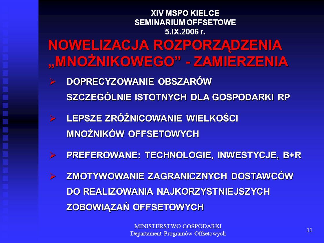 MINISTERSTWO GOSPODARKI Departament Programów Offsetowych 11 NOWELIZACJA ROZPORZĄDZENIA MNOŻNIKOWEGO - ZAMIERZENIA DOPRECYZOWANIE OBSZARÓW SZCZEGÓLNIE ISTOTNYCH DLA GOSPODARKI RP DOPRECYZOWANIE OBSZARÓW SZCZEGÓLNIE ISTOTNYCH DLA GOSPODARKI RP LEPSZE ZRÓŻNICOWANIE WIELKOŚCI MNOŻNIKÓW OFFSETOWYCH LEPSZE ZRÓŻNICOWANIE WIELKOŚCI MNOŻNIKÓW OFFSETOWYCH PREFEROWANE: TECHNOLOGIE, INWESTYCJE, B+R PREFEROWANE: TECHNOLOGIE, INWESTYCJE, B+R ZMOTYWOWANIE ZAGRANICZNYCH DOSTAWCÓW DO REALIZOWANIA NAJKORZYSTNIEJSZYCH ZOBOWIĄZAŃ OFFSETOWYCH ZMOTYWOWANIE ZAGRANICZNYCH DOSTAWCÓW DO REALIZOWANIA NAJKORZYSTNIEJSZYCH ZOBOWIĄZAŃ OFFSETOWYCH XIV MSPO KIELCE SEMINARIUM OFFSETOWE 5.IX.2006 r.