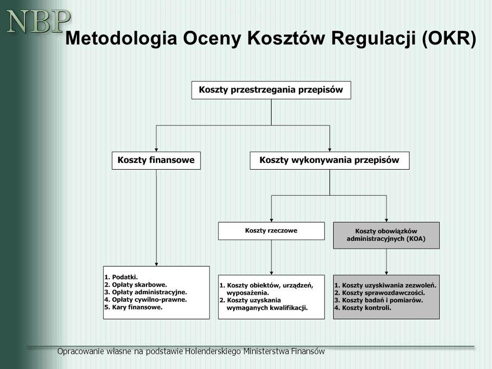 Metodologia Oceny Kosztów Regulacji (OKR) Opracowanie własne na podstawie Holenderskiego Ministerstwa Finansów