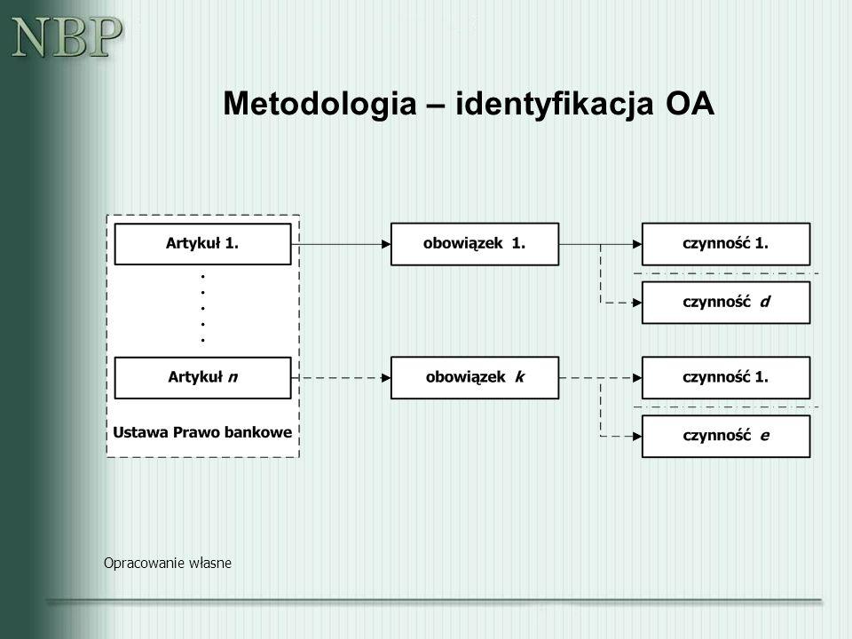 Metodologia – koszty OA Opracowanie własne