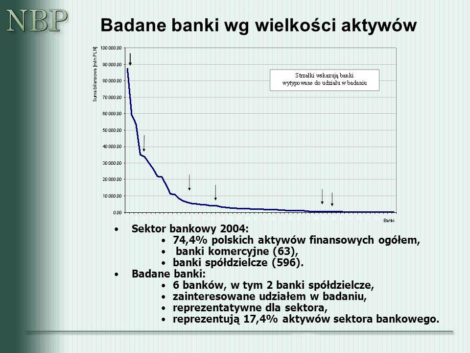 Badane banki wg wielkości aktywów Sektor bankowy 2004: 74,4% polskich aktywów finansowych ogółem, banki komercyjne (63), banki spółdzielcze (596).