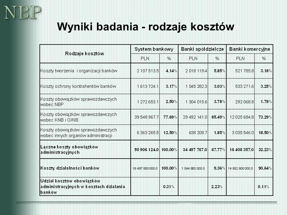 Wnioski Standardowy Model Kosztów (lepiej Model Kosztów Standardowych), to efektywne narzędzie szacowania kosztów wykonywania przepisów przez ich adresatów.