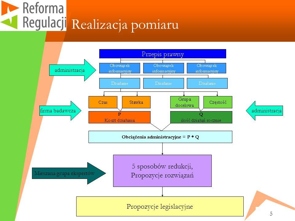 5 Realizacja pomiaru 5 sposobów redukcji, Propozycje rozwiązań administracja firma badawcza Mieszana grupa ekspertów Propozycje legislacyjne