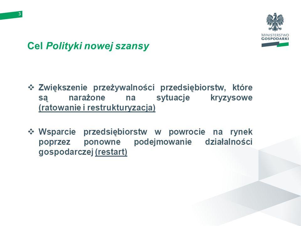 3 Cel Polityki nowej szansy Zwiększenie przeżywalności przedsiębiorstw, które są narażone na sytuacje kryzysowe (ratowanie i restrukturyzacja) Wsparci