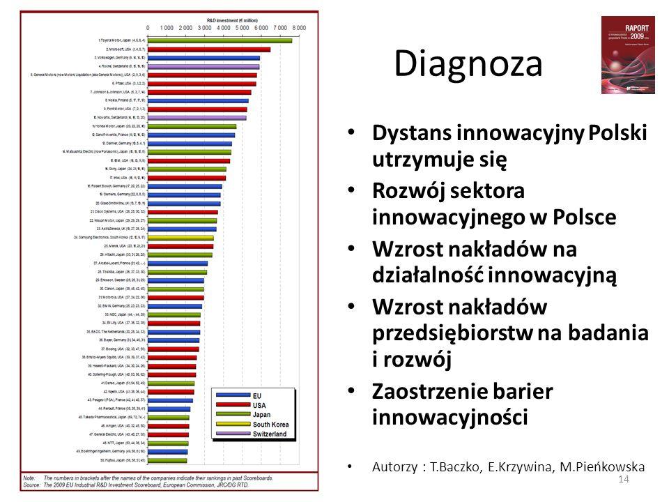 Diagnoza Dystans innowacyjny Polski utrzymuje się Rozwój sektora innowacyjnego w Polsce Wzrost nakładów na działalność innowacyjną Wzrost nakładów prz