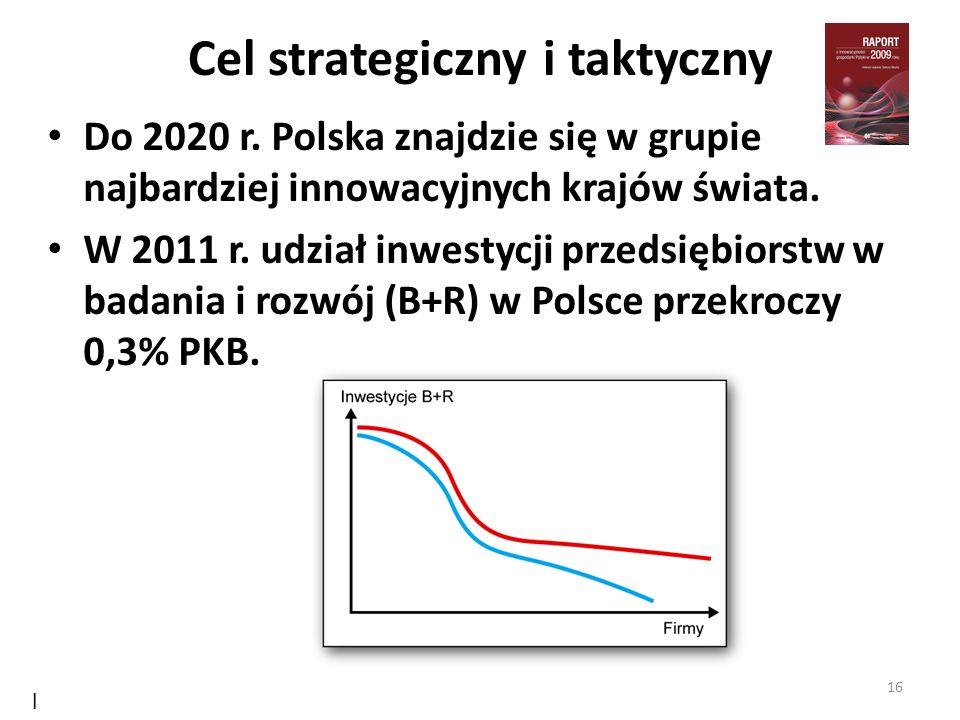 Cel strategiczny i taktyczny Do 2020 r. Polska znajdzie się w grupie najbardziej innowacyjnych krajów świata. W 2011 r. udział inwestycji przedsiębior