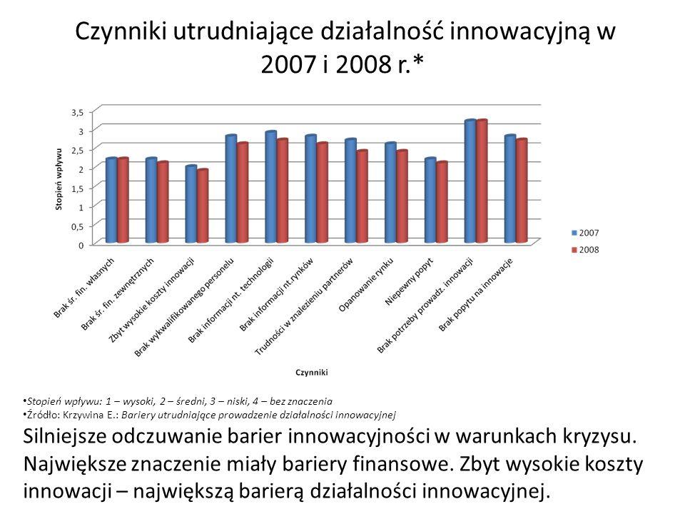 Czynniki utrudniające działalność innowacyjną w 2007 i 2008 r.* Stopień wpływu: 1 – wysoki, 2 – średni, 3 – niski, 4 – bez znaczenia Źródło: Krzywina