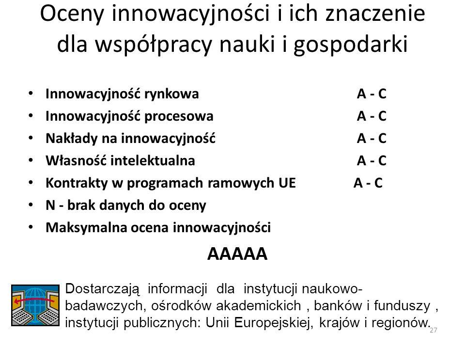 Oceny innowacyjności i ich znaczenie dla współpracy nauki i gospodarki Innowacyjność rynkowa A - C Innowacyjność procesowa A - C Nakłady na innowacyjn