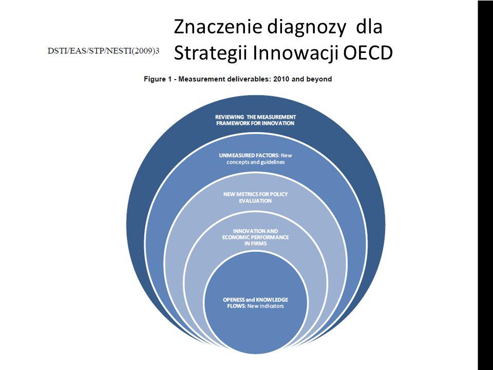 Cele taktyczne Strategii innowacji dla Polski Uwzględnienie potrzeb i strategii przedsiębiorstw innowacyjnych Uwolnienie potencjałów innowacyjnych – Ludzi – Firm – Instytucji Umiędzynarodowienie systemu innowacyjnego Tworzenie instytucjonalnych ram systemu innowacyjnego Innowacyjne rozszerzone sektory podstawą rozwiązywania problemów strukturalnych (zdrowie, transport)