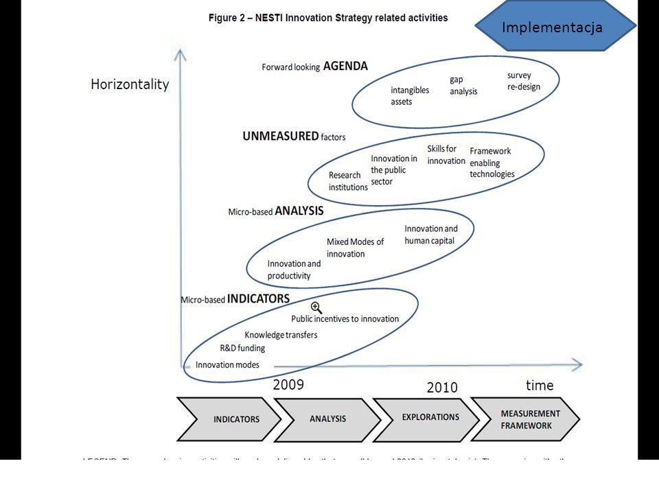 Implementacja Strategii Innowacji Implementacja – Firmy innowacyjne – Związki pracodawców – Ośrodki badawcze, uczelnie – Instytucje publiczne – Eksperci