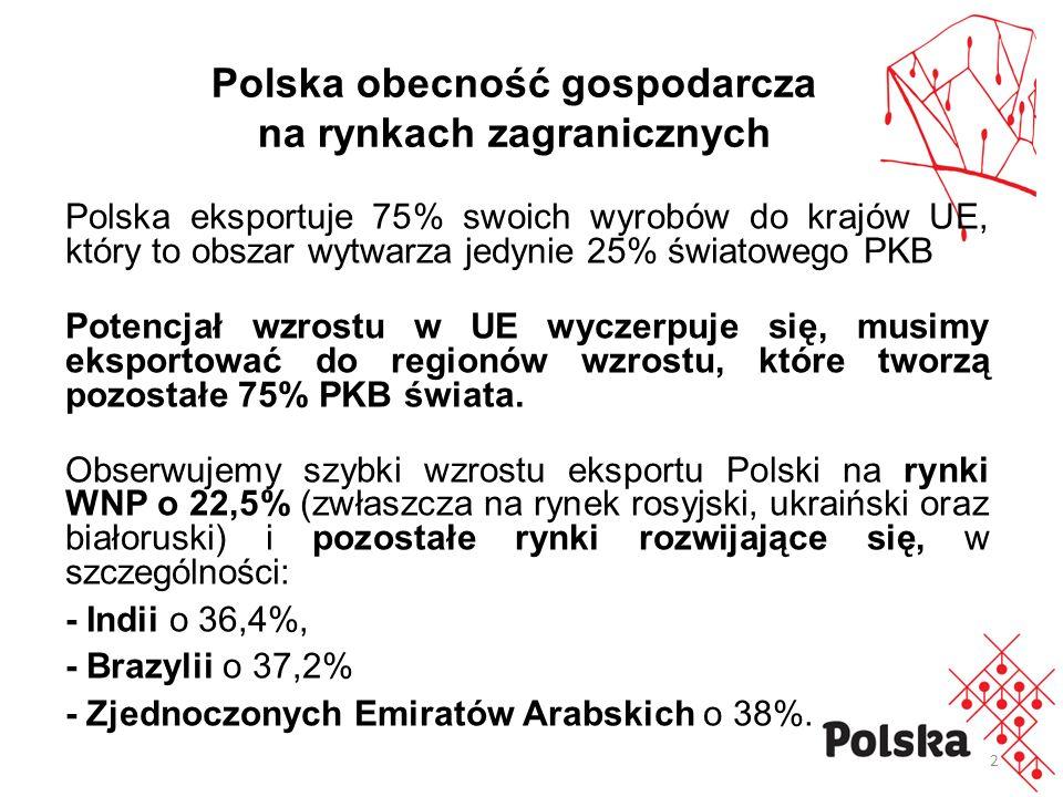 2 Polska eksportuje 75% swoich wyrobów do krajów UE, który to obszar wytwarza jedynie 25% światowego PKB Potencjał wzrostu w UE wyczerpuje się, musimy eksportować do regionów wzrostu, które tworzą pozostałe 75% PKB świata.