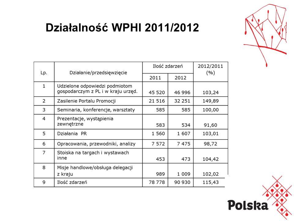 Działalność WPHI 2011/2012