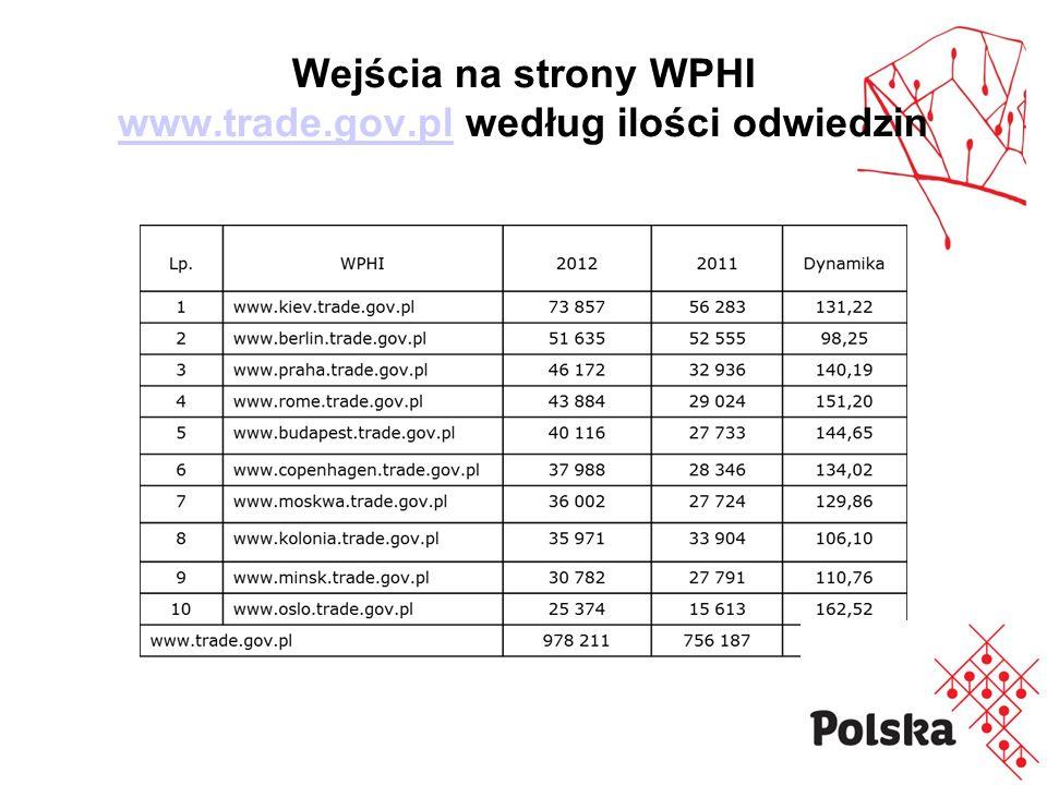 Wejścia na strony WPHI www.trade.gov.pl według ilości odwiedzin www.trade.gov.pl