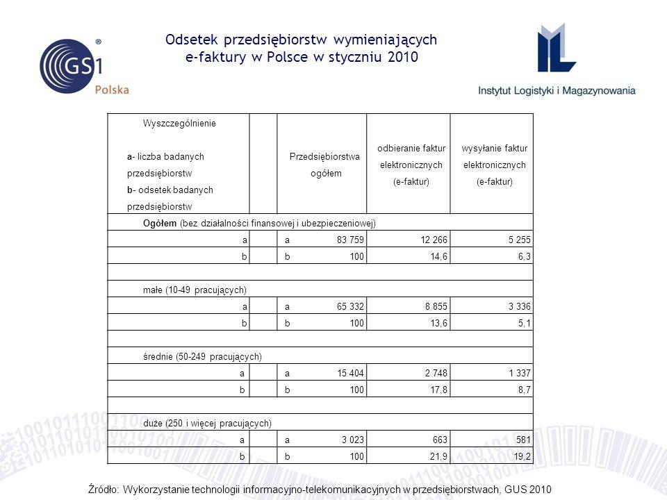 Odsetek przedsiębiorstw wymieniających e-faktury w Polsce w styczniu 2010 Wyszczególnienie a- liczba badanych przedsiębiorstw b- odsetek badanych prze