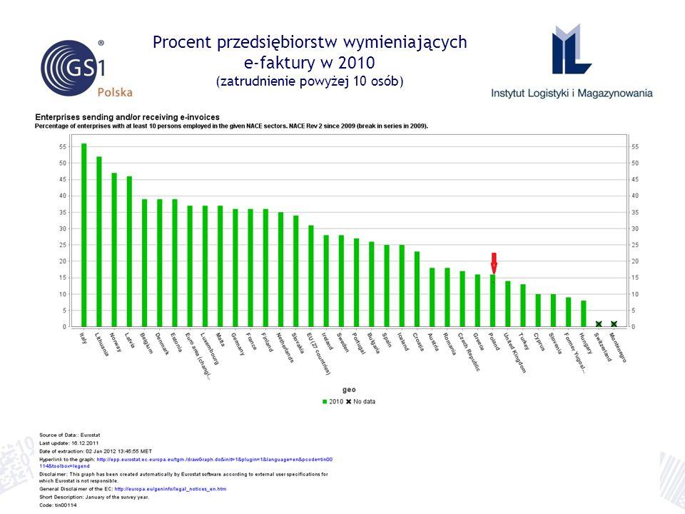 Procent przedsiębiorstw wymieniających e-faktury w 2010 (zatrudnienie powyżej 10 osób)
