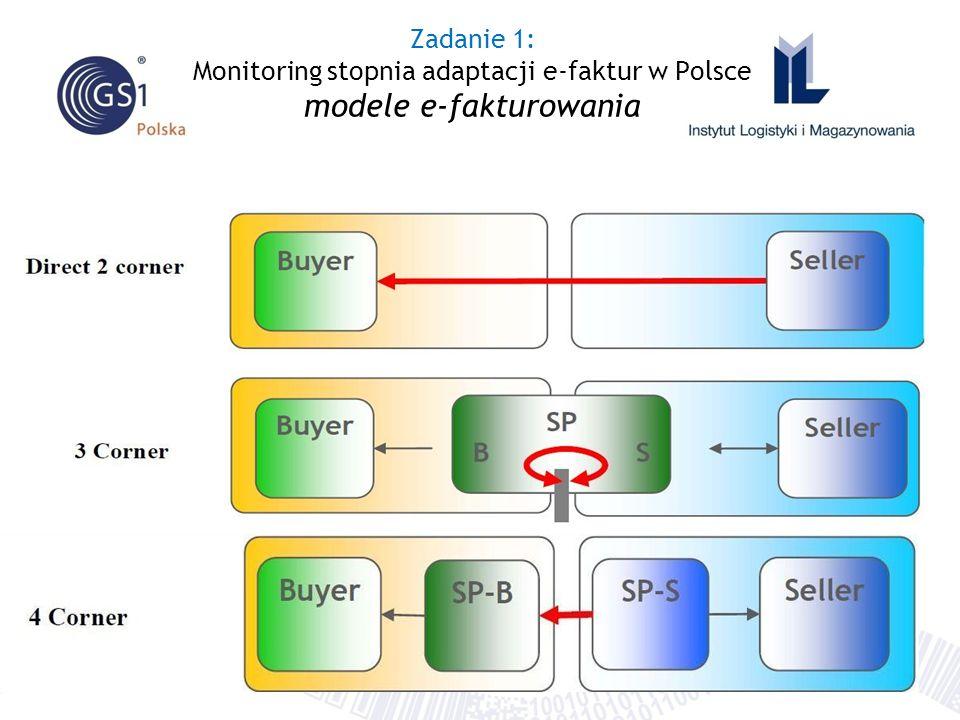 Zadanie 1: Monitoring stopnia adaptacji e-faktur w Polsce modele e-fakturowania