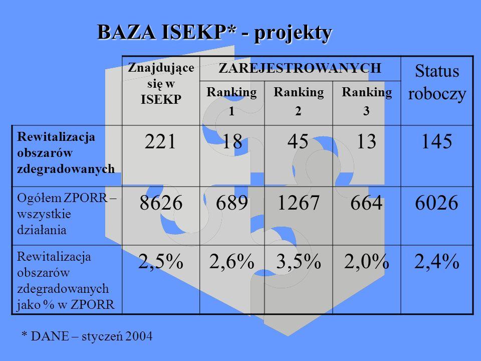 BAZA ISEKP* - projekty Znajdujące się w ISEKP ZAREJESTROWANYCH Status roboczy Ranking 1 Ranking 2 Ranking 3 Rewitalizacja obszarów zdegradowanych 221184513145 Ogółem ZPORR – wszystkie działania 862668912676646026 Rewitalizacja obszarów zdegradowanych jako % w ZPORR 2,5%2,6%3,5%2,0%2,4% * DANE – styczeń 2004