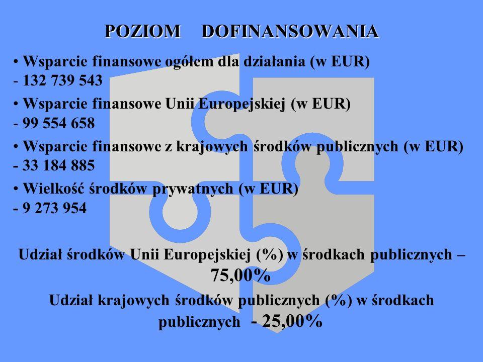 POZIOM DOFINANSOWANIA Wsparcie finansowe ogółem dla działania (w EUR) - 132 739 543 Wsparcie finansowe Unii Europejskiej (w EUR) - 99 554 658 Wsparcie finansowe z krajowych środków publicznych (w EUR) - 33 184 885 Wielkość środków prywatnych (w EUR) - 9 273 954 Udział środków Unii Europejskiej (%) w środkach publicznych – 75,00% Udział krajowych środków publicznych (%) w środkach publicznych - 25,00%