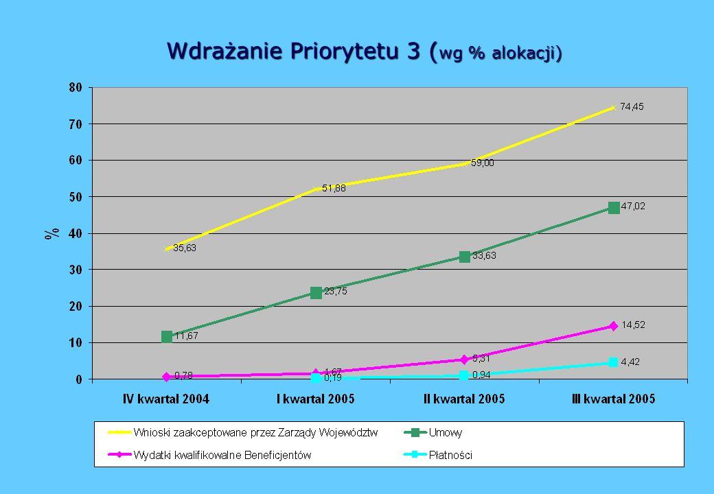 Wdrażanie Priorytetu 3 ( wg % alokacji)