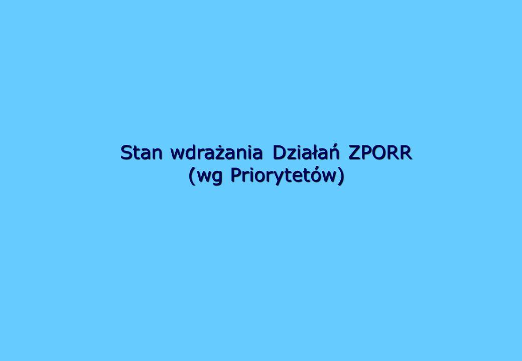 Stan wdrażania Działań ZPORR (wg Priorytetów)