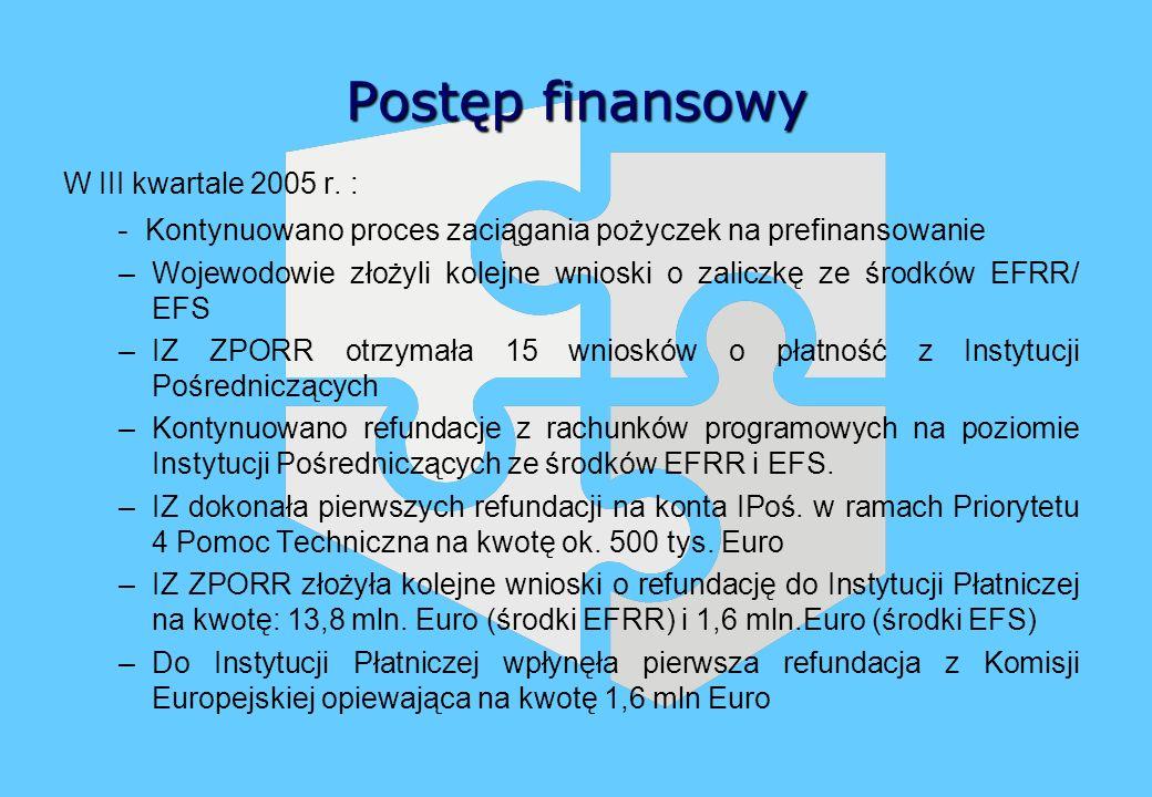 Postęp finansowy W III kwartale 2005 r. : - Kontynuowano proces zaciągania pożyczek na prefinansowanie –Wojewodowie złożyli kolejne wnioski o zaliczkę