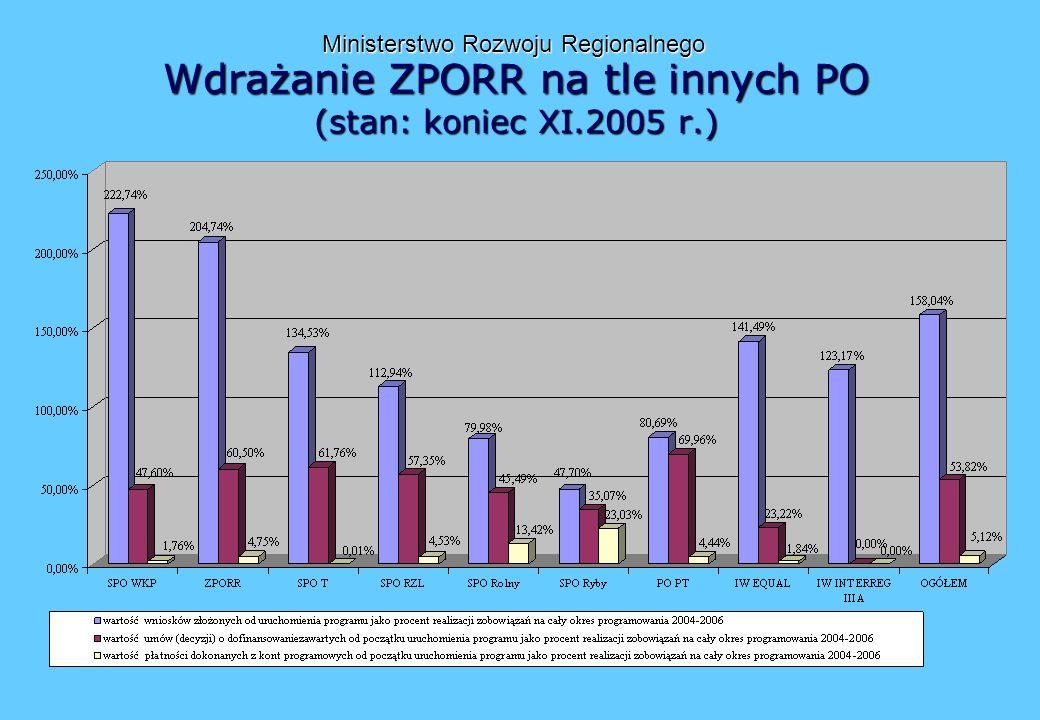 Wdrażanie ZPORR na tle innych PO (stan: koniec XI.2005 r.) Ministerstwo Rozwoju Regionalnego