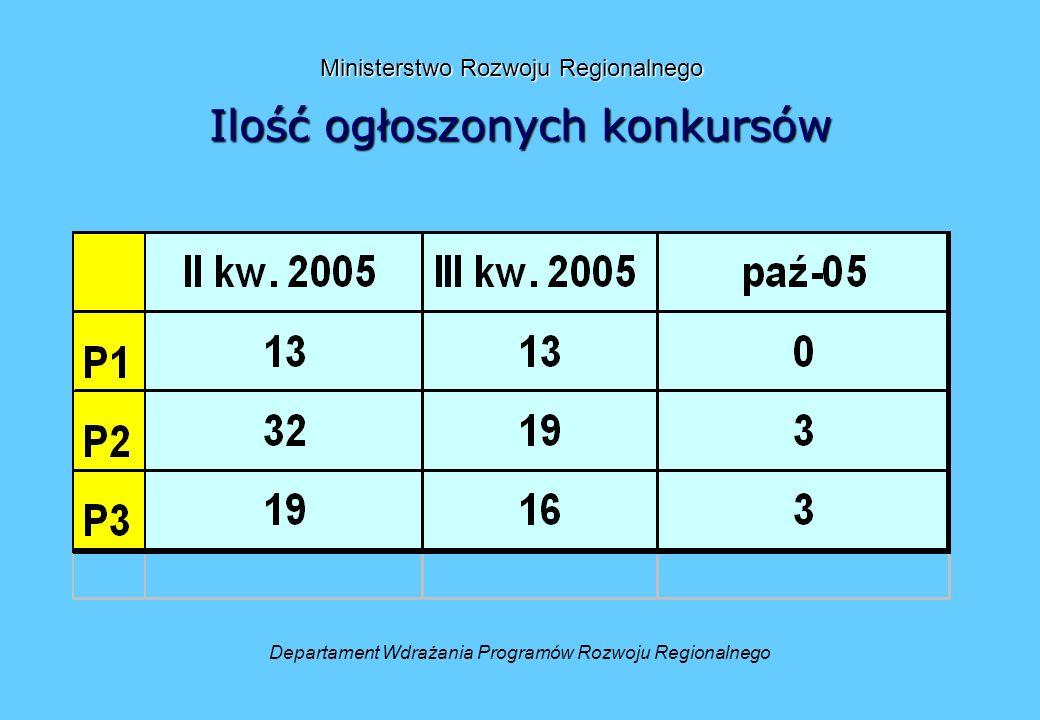 Ilość ogłoszonych konkursów Departament Wdrażania Programów Rozwoju Regionalnego Ministerstwo Rozwoju Regionalnego