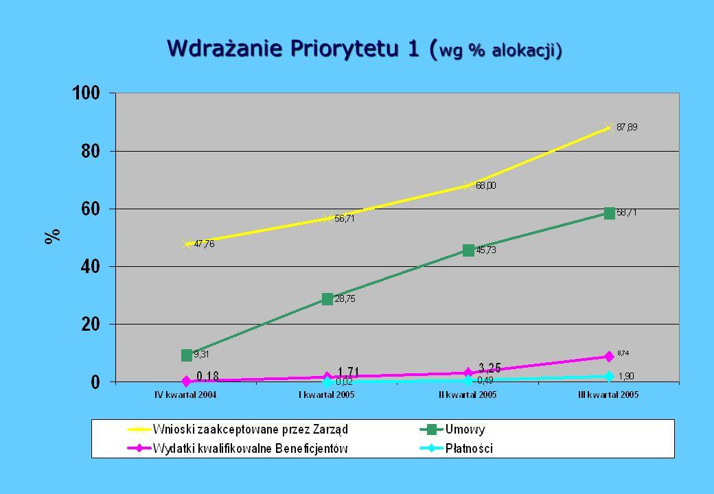 Wdrażanie Priorytetu 1 ( wg % alokacji)