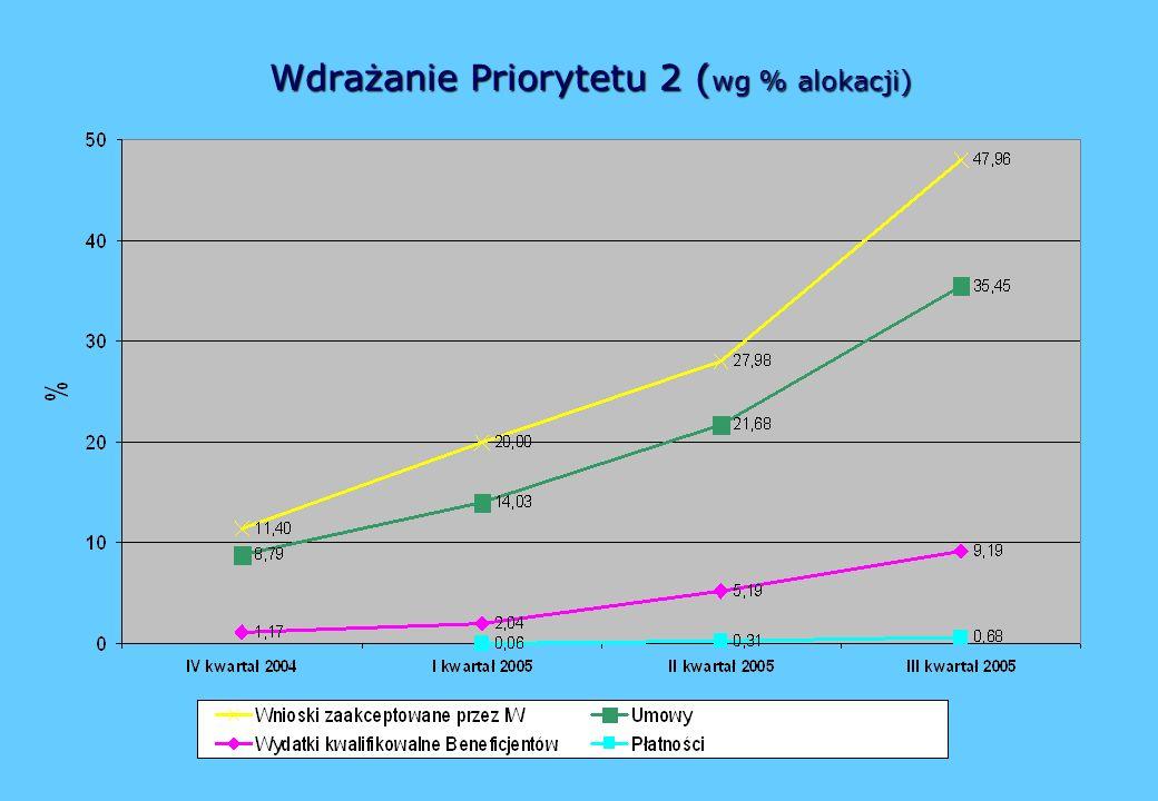 Wdrażanie Priorytetu 2 ( wg % alokacji)