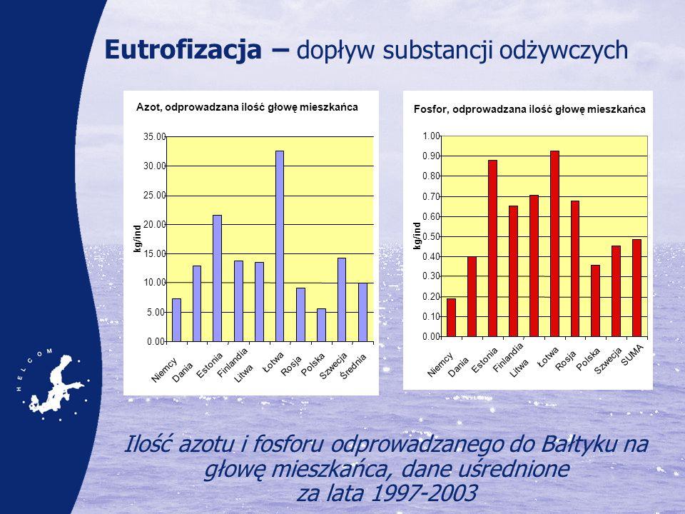 Eutrofizacja – dopływ substancji odżywczych Ilość azotu i fosforu odprowadzanego do Bałtyku na głowę mieszkańca, dane uśrednione za lata 1997-2003 Azo